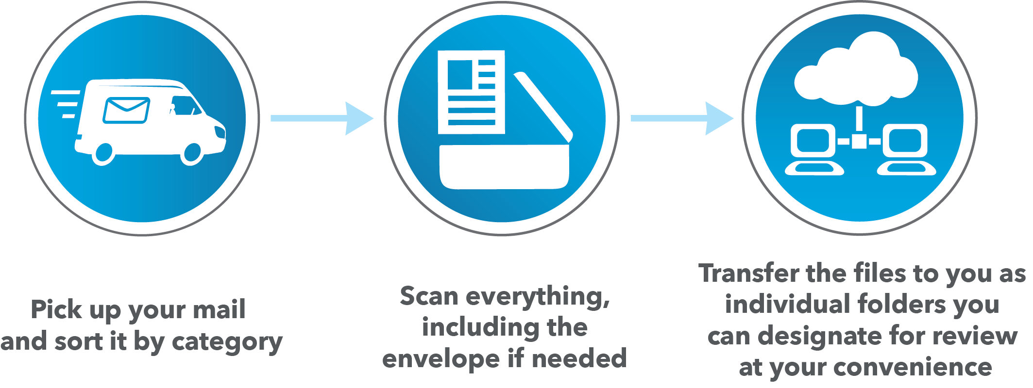 Mail Processing workflow
